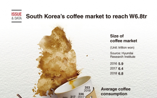 [Graphic News] South Korea's coffee market to reach W6.8tr