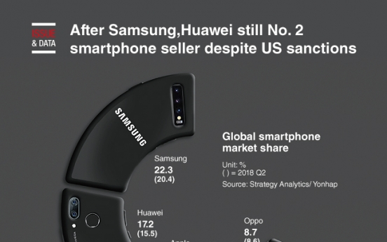 [Graphic News] Huawei still No. 2 smartphone seller despite US sanctions, Samsung No. 1