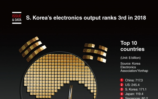 [Graphic News] S. Korea's electronics output ranks 3rd in 2018
