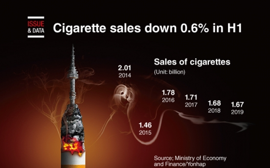 [Graphic News] Cigarette sales down 0.6% in H1