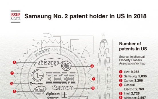 [Graphic News] Samsung No. 2 patent holder in US in 2018