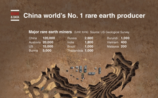 [Graphic News] China world's No. 1 rare earth producer