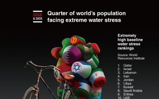[Graphic News] Quarter of world's population facing extreme water stress