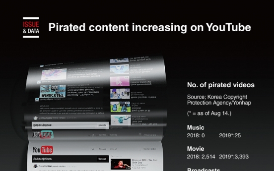 [Graphic News] Pirated content increasing on YouTube