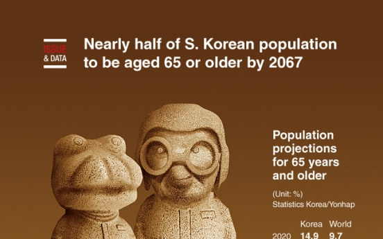 [Graphic News] Nearly half of S. Korean population to be aged 65 or older by 2067