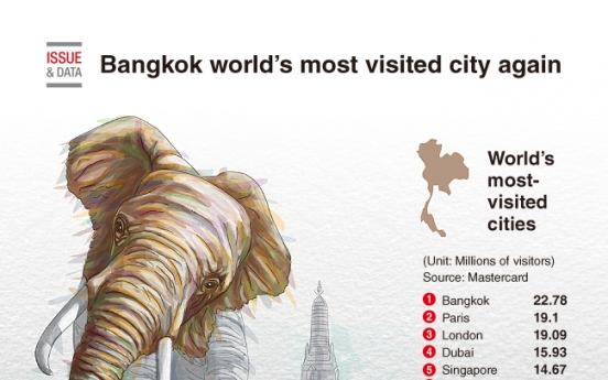 [Graphic News] Bangkok world's most visited city again