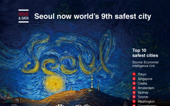 [Graphic News] Seoul now world's 9th safest city