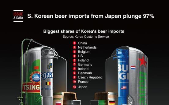 [Graphic News] S. Korean beer imports from Japan plunge 97%
