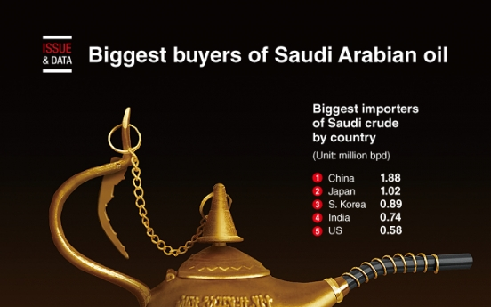 [Graphic News] Biggest buyers of Saudi Arabian oil