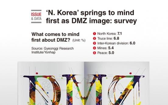 [Graphic News] 'N. Korea' springs to mind first as DMZ image: survey
