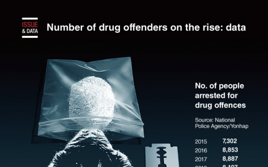 [Graphic News] Number of drug offenders on the rise: data