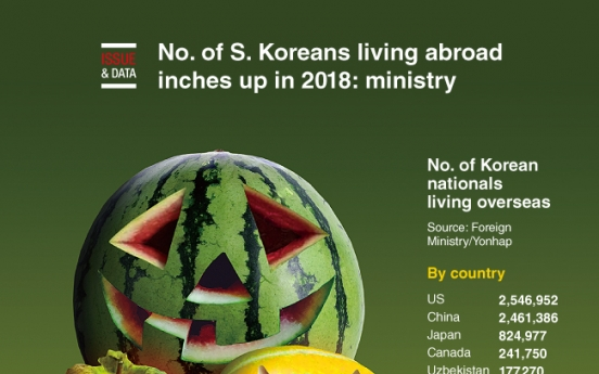 [Graphic News] No. of S. Koreans living abroad inches up in 2018: ministry