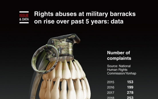 [Graphic News] Rights abuses at military barracks on rise over past 5 years: data