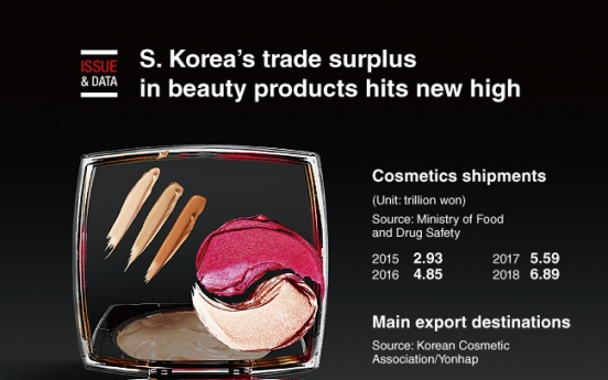 [Graphic News] S. Korea's trade surplus in beauty products hits new high