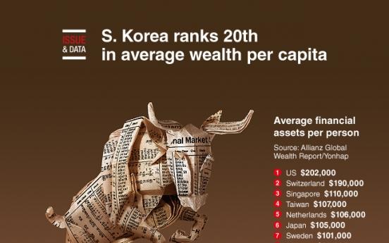 [Graphic News] S. Korea ranks 20th in average wealth per capita