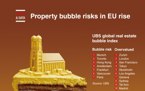 [Graphic News] Property bubble risks in EU rise