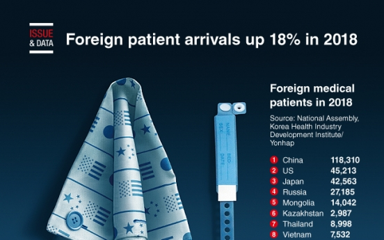 [Graphic News] Foreign patient arrivals up 18% in 2018