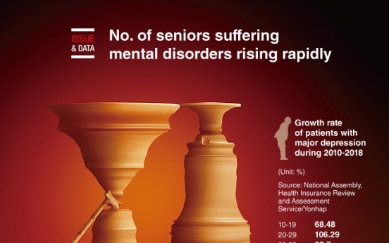 [Graphic News] No. of seniors suffering mental disorders rising rapidly