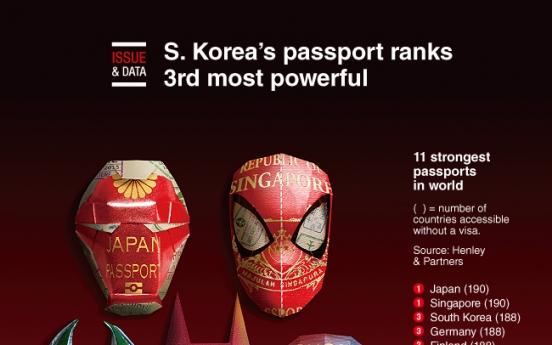 [Graphic News] S. Korea's passport ranks 3rd most powerful