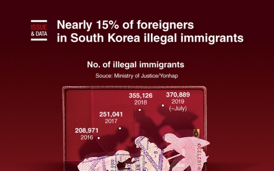 [Graphic News] Nearly 15% of foreigners in S. Korea illegal immigrants