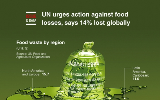 [Graphic News] UN urges action against food losses, says 14% lost globally