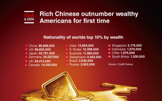[Graphic News] Rich Chinese outnumber wealthy Americans for first time