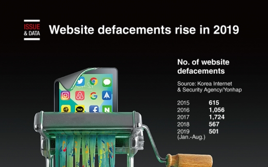 [Graphic News] Website defacements rise in 2019
