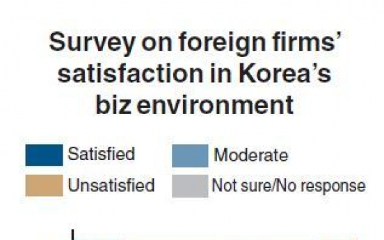 Foreign companies 'unsatisfied' with business environment in Korea: study