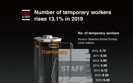 [Graphic News] Number of temporary workers rises 13.1% in 2019