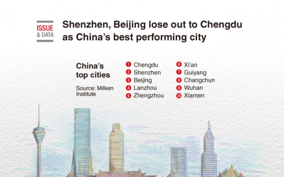 [Graphic News] Shenzhen, Beijing lose out to Chengdu as China's best performing city