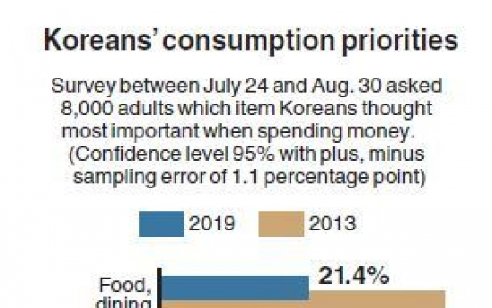 Food, housing, clothing fall in Korean consumers' priorities