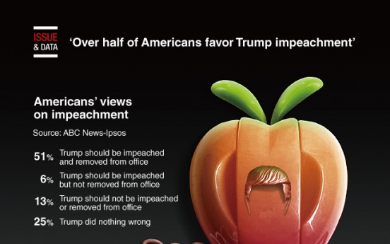 [Graphic News] Over half of Americans favor Trump impeachment: poll