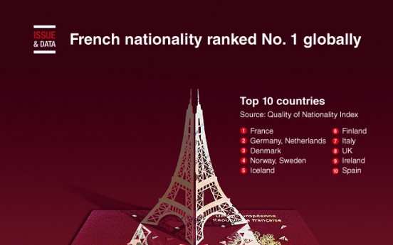 [Graphic News] French nationality ranked No. 1 globally