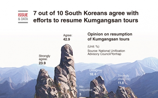 [Graphic News] 7 out of 10 South Koreans agree with efforts to resume Kumgangsan tours