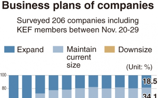 [Monitor]  Half of Korean firms plan to downsize in 2020