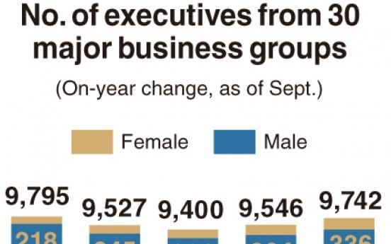 [Monitor] No. of corporate executives falls