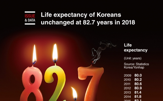 [Graphic News] Life expectancy of Koreans unchanged at 82.7 years in 2018