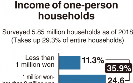 [Monitor] One-person households in Korea suffer from low income