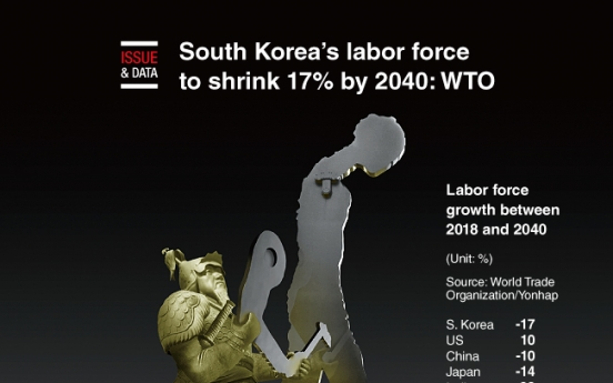[Graphic News] S. Korea's labor force to shrink 17% by 2040: WTO