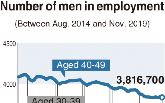 [Monitor] Less men employed