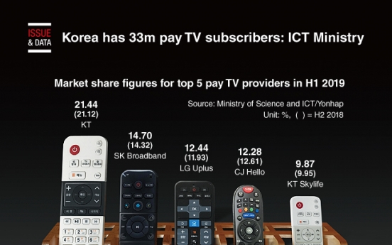 [Graphic News] Korea has 33m pay TV subscribers: ICT Ministry