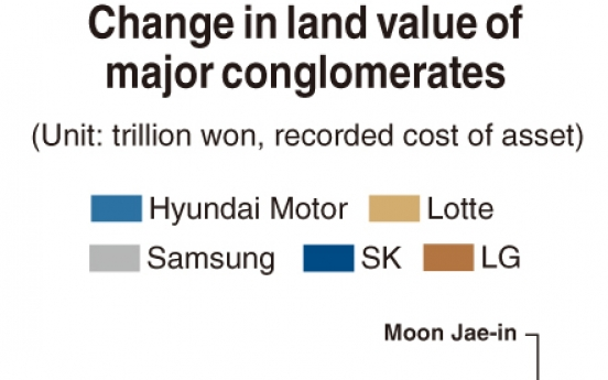 [Monitor] Property values of 5 major groups surge