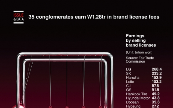 [Graphic News] 35 conglomerates earn W1.28tr in brand license fees