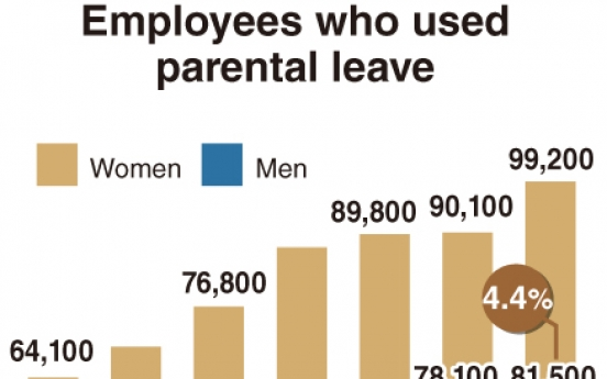 [Monitor] No. of Korean fathers taking paternity leave up 47%