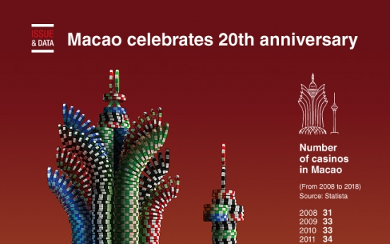 [Graphic News] Macao celebrates 20th anniversary