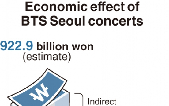 [Monitor] BTS Seoul concerts generate W1tr of economic effects: study