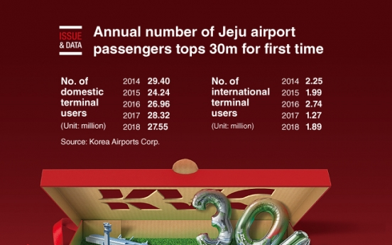 [Graphic News] Annual number of Jeju airport passengers tops 30m for first time