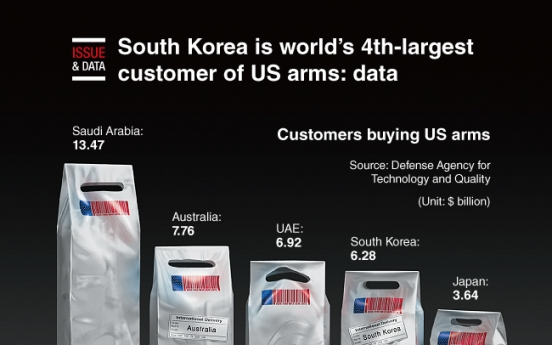 [Graphic News] South Korea is world's 4th-largest customer of US arms: data