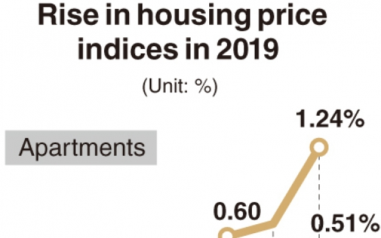 [Monitor] Housing prices show steepest rise in Dec.