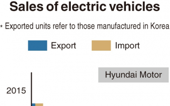[Monitor] EV sales by Hyundai, Kia more than double